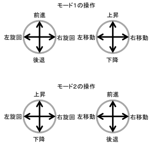 control-mode